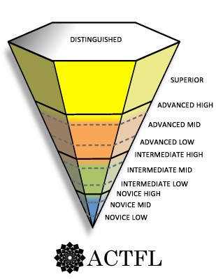 ACTFL Inverted Pyramid 2013_0